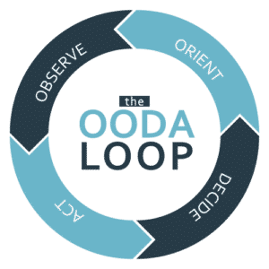 ooda loop, law enforcement